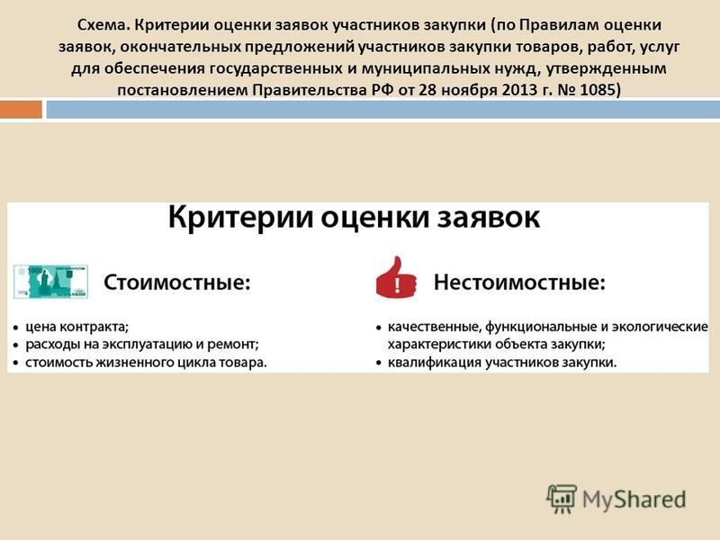 критерии оценки презентации товара