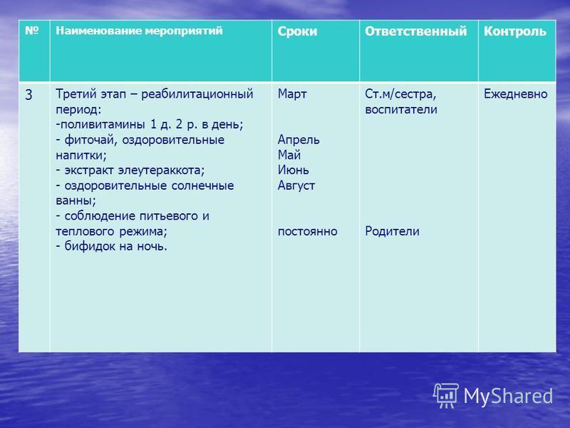 Наименование мероприятий Сроки ОтветственныйКонтроль 3 Третий этап – реабилитационный период: -поливитамины 1 д. 2 р. в день; - фиточай, оздоровительные напитки; - экстракт элеутерококка; - оздоровительные солнечные ванны; - соблюдение питьевого и те