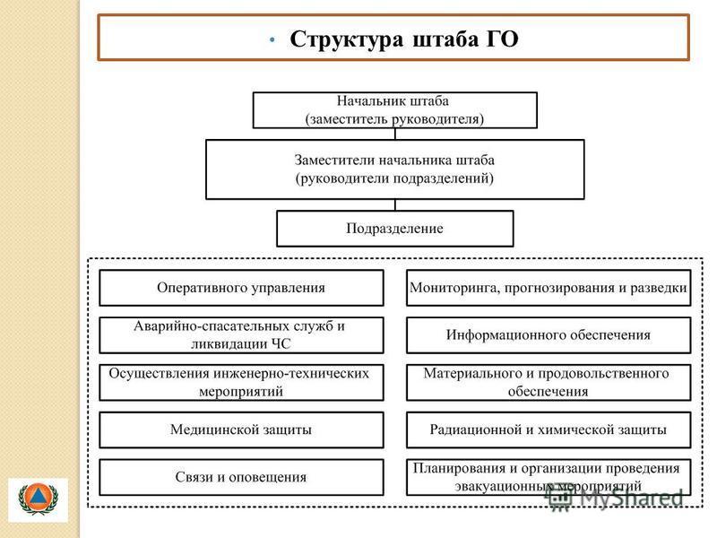 Структура штаба ГО