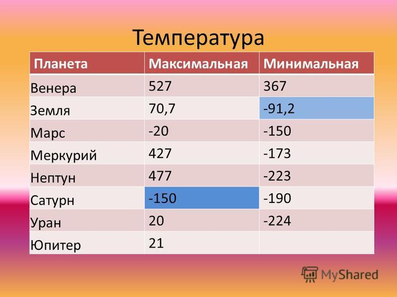 Температура Планета МаксимальнаяМинимальная Венера 527367 Земля 70,7-91,2 Марс -20-150 Меркурий 427-173 Нептун 477-223 Сатурн -150-190 Уран 20-224 Юпитер 21