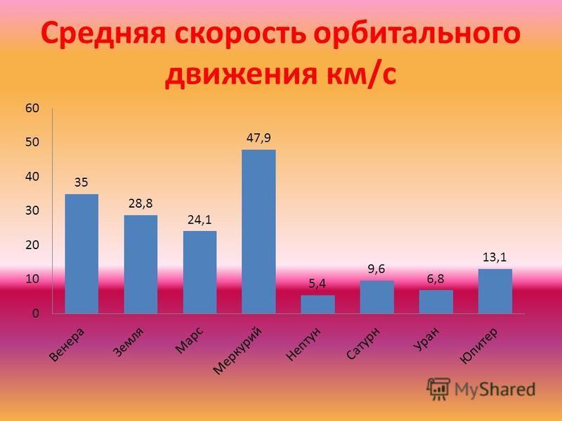 Средняя скорость орбитального движения км/с