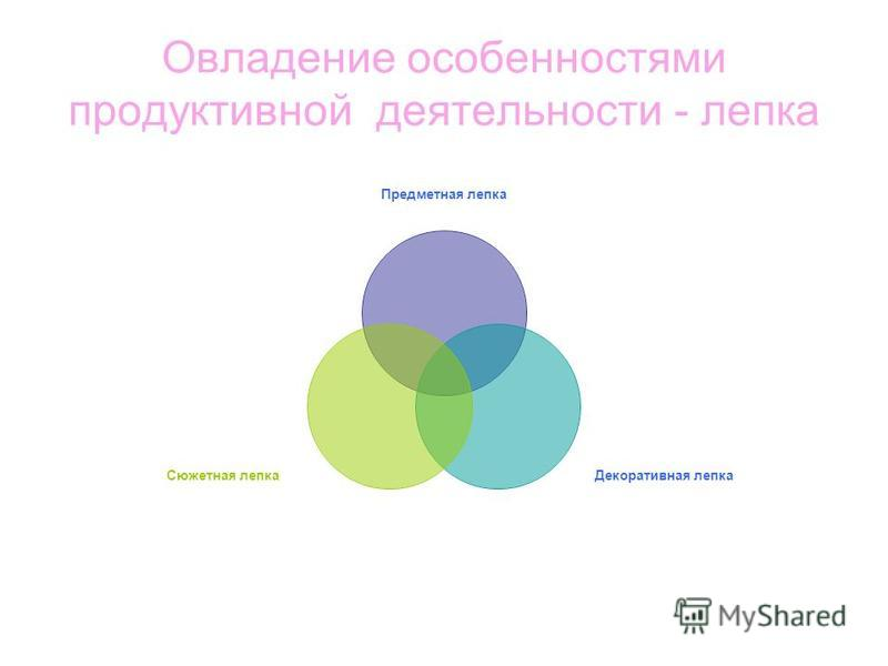 Овладение особенностями продуктивной деятельности - лепка Предметная лепка Декоративная лепка Сюжетная лепка
