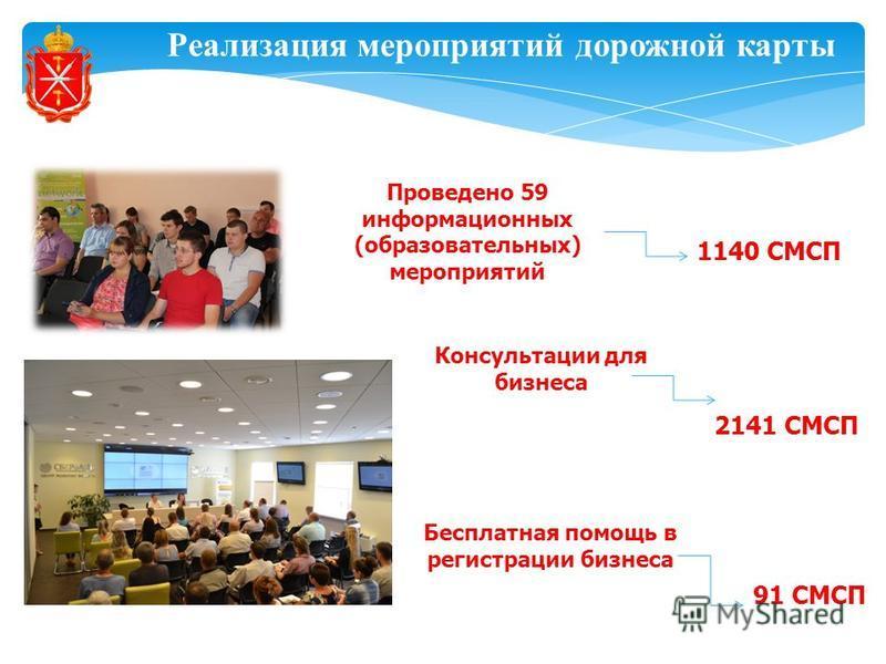 Реализация мероприятий дорожной карты Бесплатная помощь в регистрации бизнеса 1140 СМСП Проведено 59 информационных (образовательных) мероприятий 91 СМСП Консультации для бизнеса 2141 СМСП
