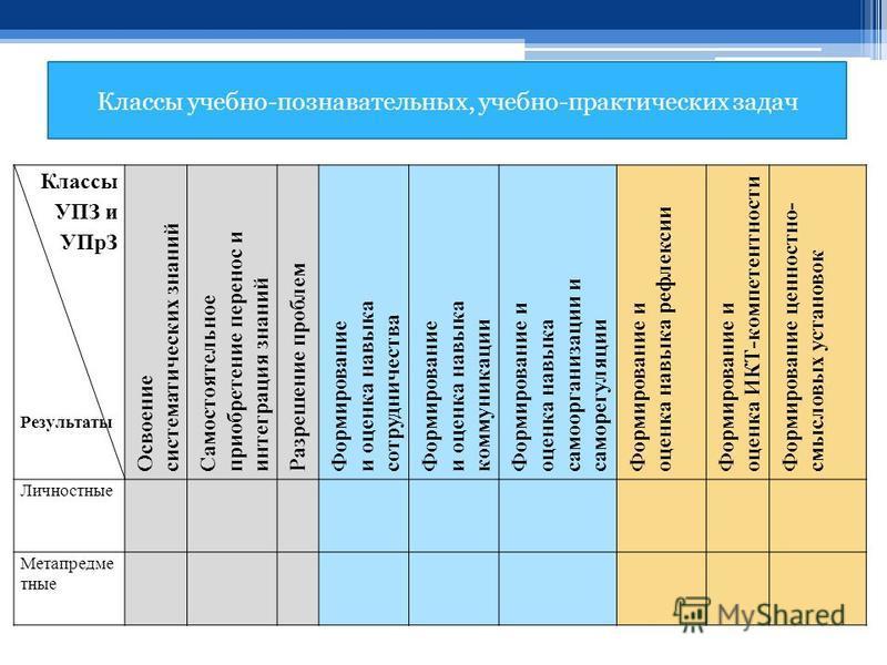 Классы учебно-познавательных, учебно-практических задач Классы УПЗ и УПрЗ Результаты Освоение систематических знаний Самостоятельное приобретение перенос и интеграция знаний Разрешение проблем Формирование и оценка навыка сотрудничества Формирование