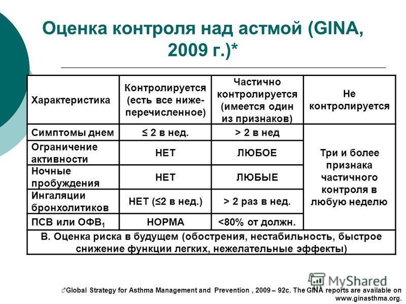 Оценка контроля над астмой (GINA, 2009 г.)* *Global Strategy for Asthma Management and Prevention, 2009 – 92c. The GINA reports are available on www.ginasthma.org. Характеристика Контролируется (есть все ниже- перечисленное) Частично контролируется (