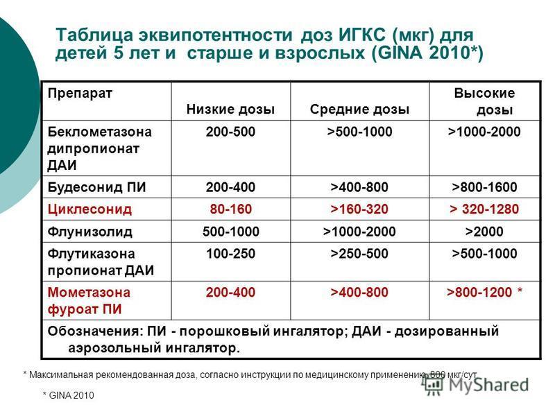 Таблица эквипотентности доз ИГКС (мкг) для детей 5 лет и старше и взрослых (GINA 2010*) Препарат Низкие дозы Средние дозы Высокие дозы Беклометазона дипропионат ДАИ 200-500>500-1000>1000-2000 Будесонид ПИ200-400>400-800>800-1600 Циклесонид 80-160>160