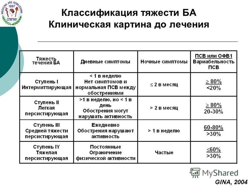 Классификация тяжести БА Клиническая картина до лечения GINA, 2004 Тяжесть течения БА