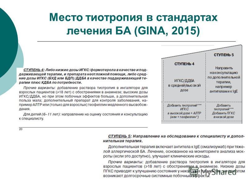 Место тиотропия в стандартах лечения БА (GINA, 2015)