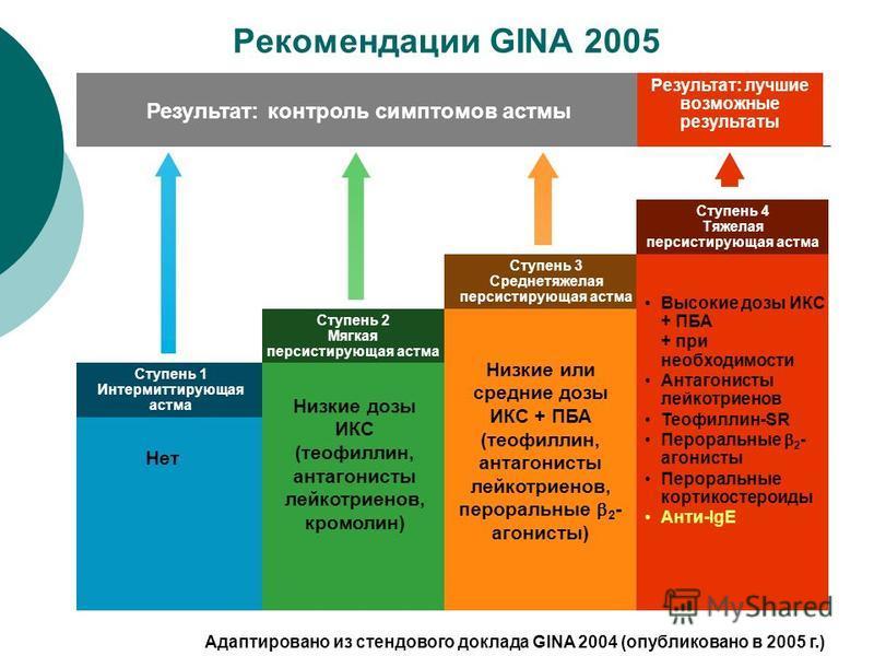 Рекомендации GINA 2005 Нет Ступень 1 Интермиттирующая астма Низкие дозы ИКС (теофиллин, антагонисты лейкотриенов, кромолин) Ступень 2 Мягкая персистирующая астма Низкие или средние дозы ИКС + ПБА (теофиллин, антагонисты лейкотриенов, пероральные 2 -