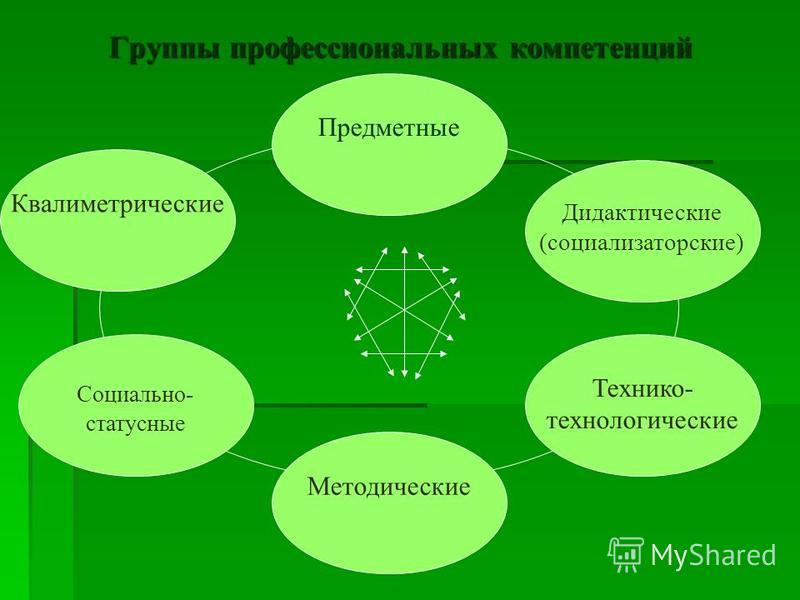 Предметные Квалиметрические Социально- статусные Методические Технико- технологические Дидактические (социализаторские) Группы профессиональных компетенций