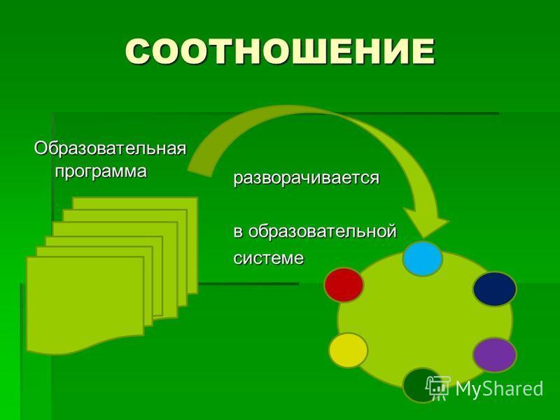 СООТНОШЕНИЕ Образовательная программа разворачивается в образовательной системе