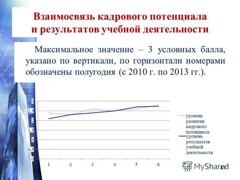 Взаимосвязь кадрового потенциала и результатов учебной деятельности Максимальное значение – 3 условных балла, указано по вертикали, по горизонтали номерами обозначены полугодия (с 2010 г. по 2013 гг.). 41