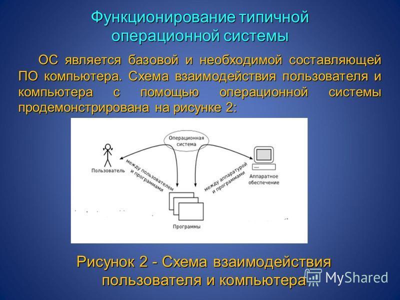 ОС является базовой и необходимой составляющей ПО компьютера. Схема взаимодействия пользователя и компьютера с помощью операционной системы продемонстрирована на рисунке 2: Рисунок 2 - Схема взаимодействия пользователя и компьютера Функционирование т