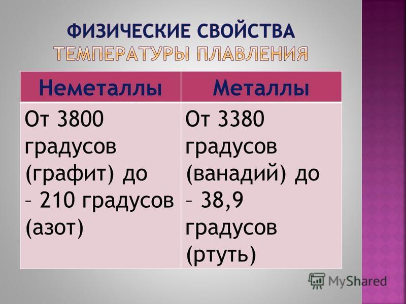 Неметаллы Металлы От 3800 градусов (графит) до – 210 градусов (азот) От 3380 градусов (ванадий) до – 38,9 градусов (ртуть)