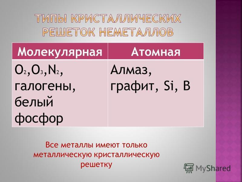 Молекулярная Атомная O 2,O 3,N 2, галогены, белый фосфор Алмаз, графит, Si, B Все металлы имеют только металлическую кристаллическую решетку