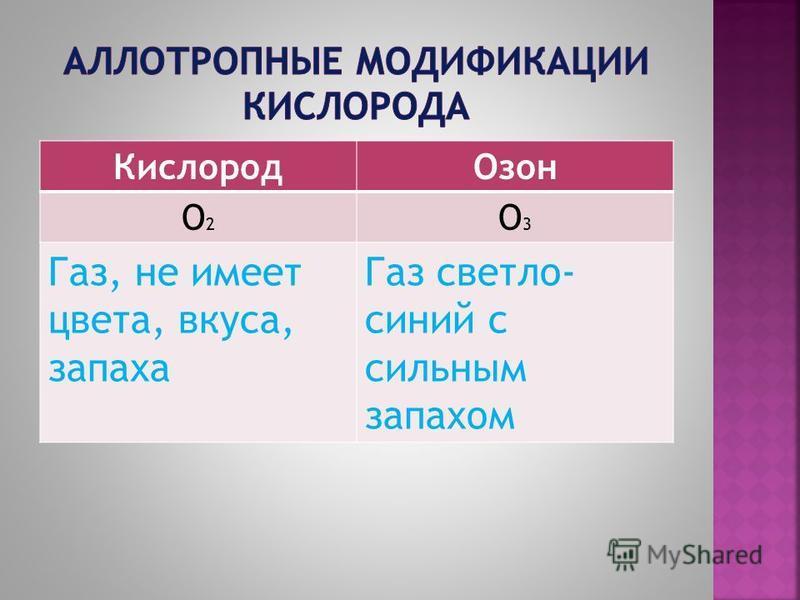Кислород Озон O2O2 O3O3 Газ, не имеет цвета, вкуса, запаха Газ светло- синий с сильным запахом