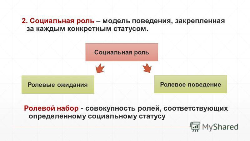 2. Социальная роль – модель поведения, закрепленная за каждым конкретным статусом. Ролевой набор - совокупность ролей, соответствующих определенному социальному статусу Социальная роль Ролевое поведение Ролевые ожидания