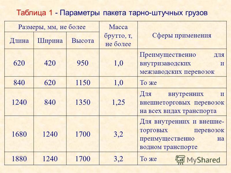 Размеры, мм, не более Масса брутто, т, не более Сферы применения Длина ШиринаВысота 6204209501,0 Преимущественно для внутризаводских и межзаводских перевозок 84062011501,0 То же 124084013501,25 Для внутренних и внешнеторговых перевозок на всех видах