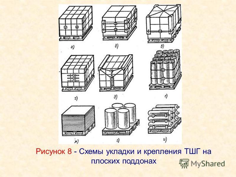 Рисунок 8 - Схемы укладки и крепления ТШГ на плоских поддонах