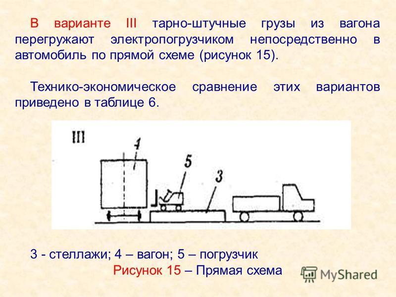 В варианте III тарно-штучные грузы из вагона перегружают электропогрузчиком непосредственно в автомобиль по прямой схеме (рисунок 15). Технико-экономическое сравнение этих вариантов приведено в таблице 6. 3 - стеллажи; 4 – вагон; 5 – погрузчик Рисуно