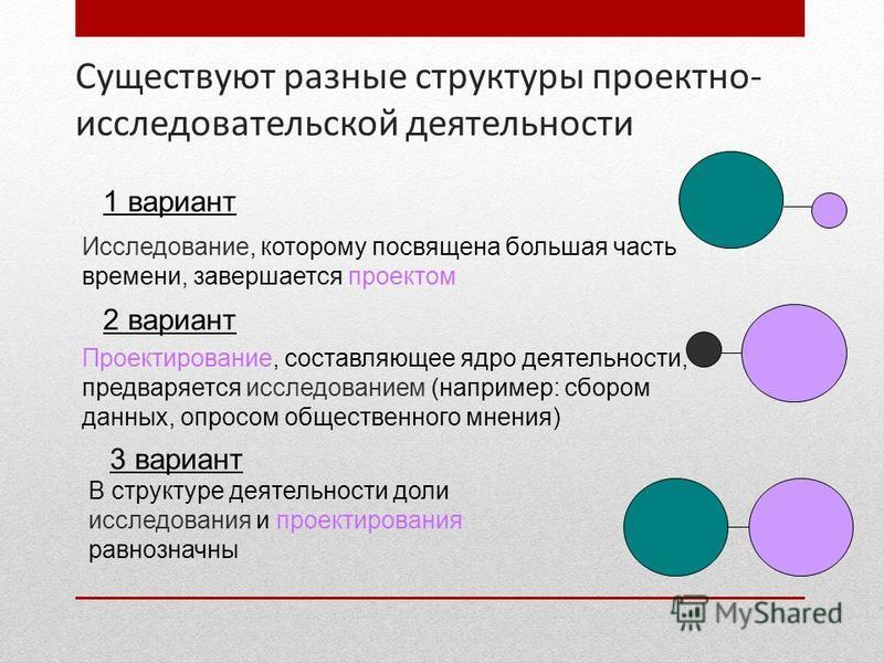 Существуют разные структуры проектно- исследовательской деятельности В структуре деятельности доли исследования и проектирования равнозначны Проектирование, составляющее ядро деятельности, предваряется исследованием (например: сбором данных, опросом