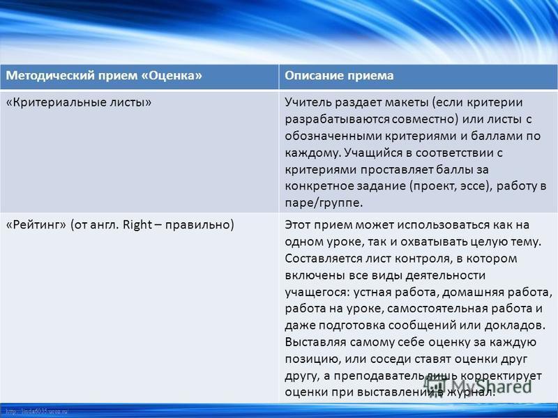 http://linda6035.ucoz.ru/ Методический прием «Оценка»Описание приема «Критериальные листы»Учитель раздает макеты (если критерии разрабатываются совместно) или листы с обозначенными критериями и баллами по каждому. Учащийся в соответствии с критериями