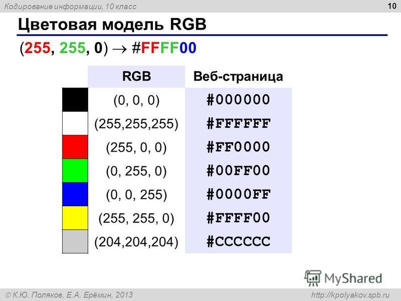 Кодирование информации, 10 класс К.Ю. Поляков, Е.А. Ерёмин, 2013 http://kpolyakov.spb.ru Цветовая модель RGB 10 RGBВеб-страница (0, 0, 0) #000000 (255,255,255) #FFFFFF (255, 0, 0) #FF0000 (0, 255, 0) #00FF00 (0, 0, 255) #0000FF (255, 255, 0) #FFFF00