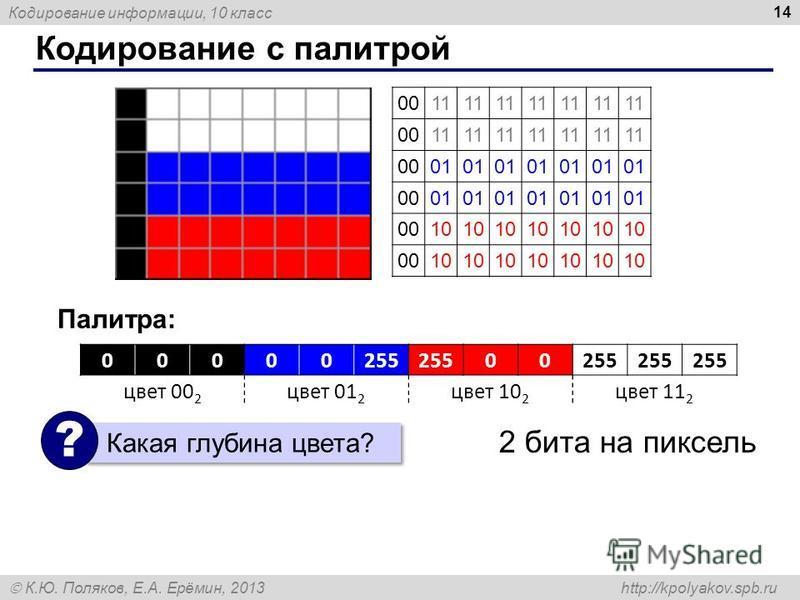 Кодирование информации, 10 класс К.Ю. Поляков, Е.А. Ерёмин, 2013 http://kpolyakov.spb.ru Кодирование с палитрой 14 00000255 00 цвет 00 2 цвет 01 2 цвет 10 2 цвет 11 2 0011 0011 0001 0001 0010 0010 Палитра: Какая глубина цвета? ? 2 бита на пиксель
