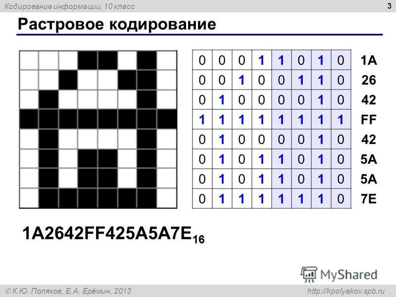 Кодирование информации, 10 класс К.Ю. Поляков, Е.А. Ерёмин, 2013 http://kpolyakov.spb.ru Растровое кодирование 3 00011010 00100110 01000010 11111111 01000010 01011010 01011010 01111110 1A 26 42 FF 42 5A 7E 1A2642FF425A5A7E 16