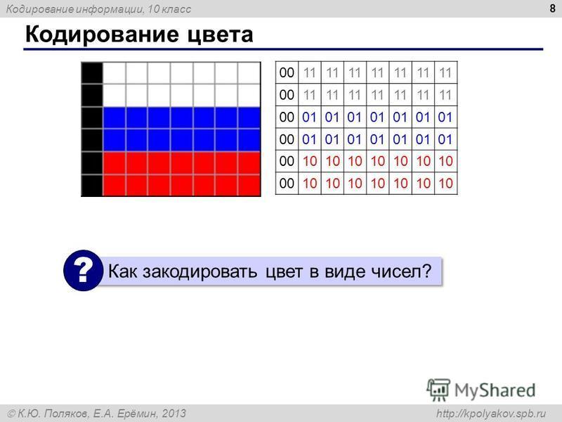 Кодирование информации, 10 класс К.Ю. Поляков, Е.А. Ерёмин, 2013 http://kpolyakov.spb.ru Кодирование цвета 8 0011 0011 0001 0001 0010 0010 Как закодировать цвет в виде чисел? ?