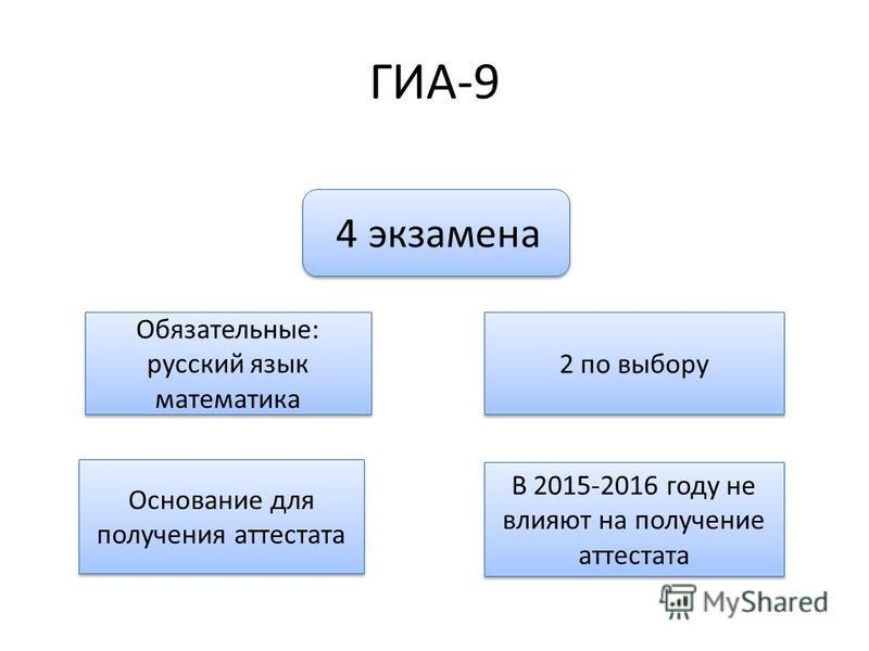 ГИА-9 4 экзамена Обязательные: русский язык математика 2 по выбору Основание для получения аттестата В 2015-2016 году не влияют на получение аттестата