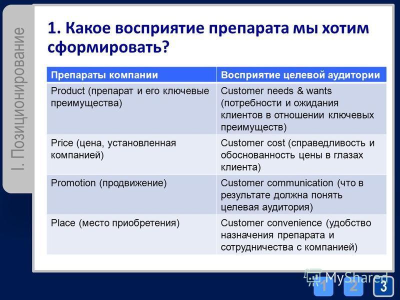 3 21 I. Позиционирование 1. Какое восприятие препарата мы хотим сформировать? Препараты компании Восприятие целевой аудитории Product (препарат и его ключевые преимущества) Customer needs & wants (потребности и ожидания клиентов в отношении ключевых