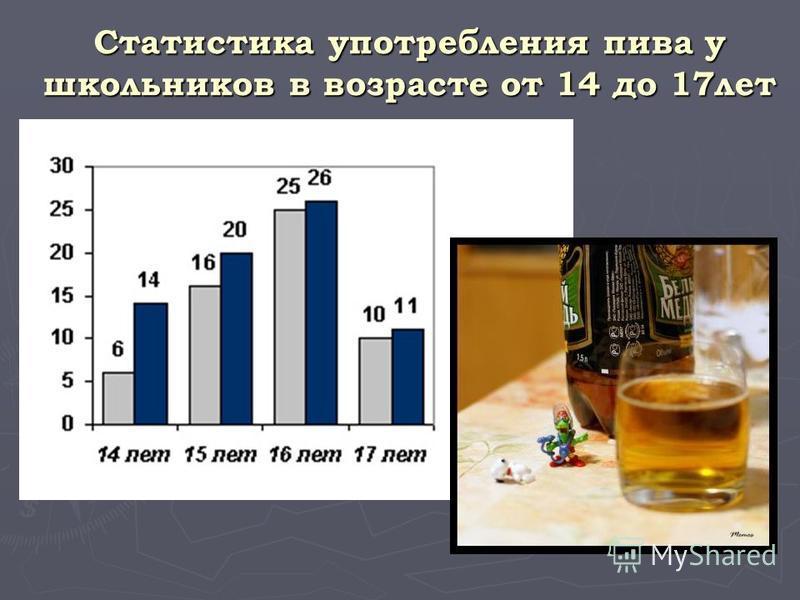 Статистика употребления пива у школьников в возрасте от 14 до 17 лет