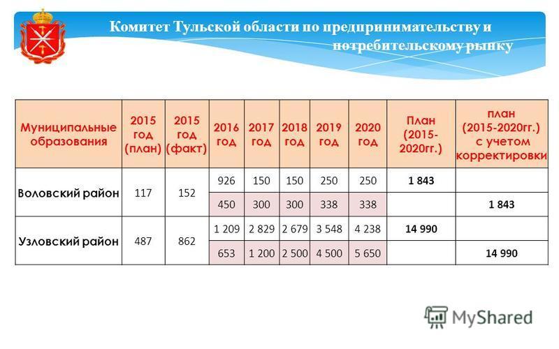 Комитет Тульской области по предпринимательству и потребительскому рынку Муниципальные образования 2015 год (план) 2015 год (факт) 2016 год 2017 год 2018 год 2019 год 2020 год План (2015- 2020 гг.) план (2015-2020 гг.) с учетом корректировки Воловски