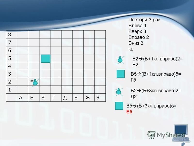 8 7 6 5+ 4 3 2* 1 АБВГДЕЖЗ Повтори 3 раз Влево 1 Вверх 3 Вправо 2 Вниз 3 кц Б2 (Б+1 кл.вправо)2= В2 В5 (В+1 кл.вправо)5= Г5 Б2 (Б+3 кл.вправо)2= Д2 В5 (В+3 кл.вправо)5= Е5