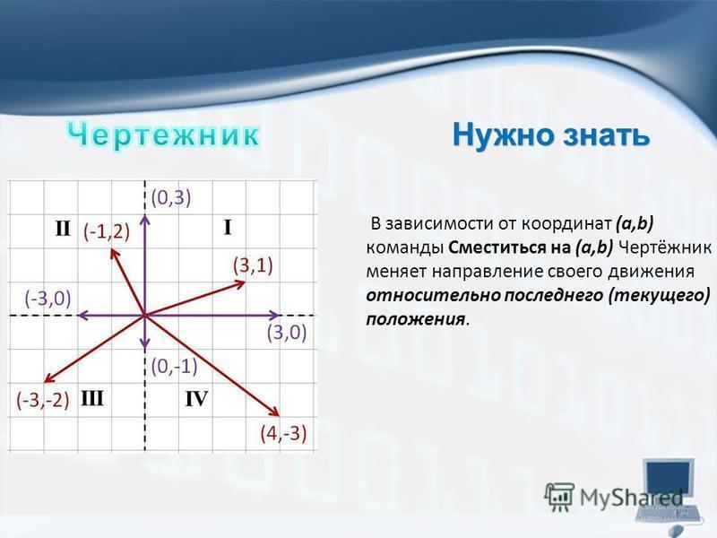 В зависимости от координат (a,b) команды Сместиться на (a,b) Чертёжник меняет направление своего движения относительно последнего (текущего) положения.
