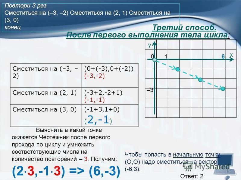 Повтори 3 раз Сместиться на (–3, –2) Сместиться на (2, 1) Сместиться на (3, 0) конец Сместиться на (–3, – 2) (0+(-3),0+(-2)) (-3,-2) Сместиться на (2, 1)(-3+2,-2+1) (-1,-1) Сместиться на (3, 0)(-1+3,1+0) ( 2,-1 ) Выяснить в какой точке окажется Черте