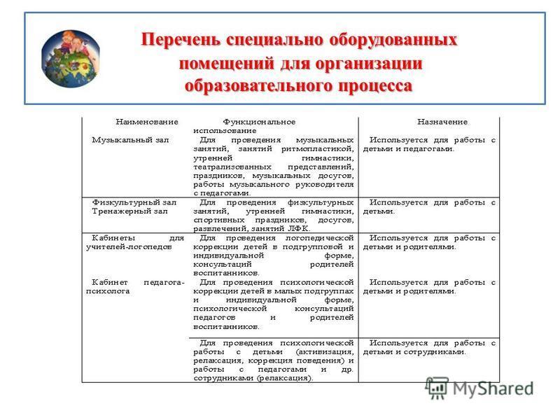 Перечень специально оборудованных помещений для организации образовательного процесса