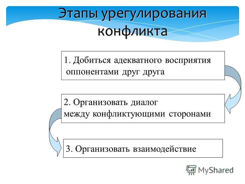 Этапы урегулирования конфликта 1. Добиться адекватного восприятия оппонентами друг друга 2. Организовать диалог между конфликтующими сторонами 3. Организовать взаимодействие
