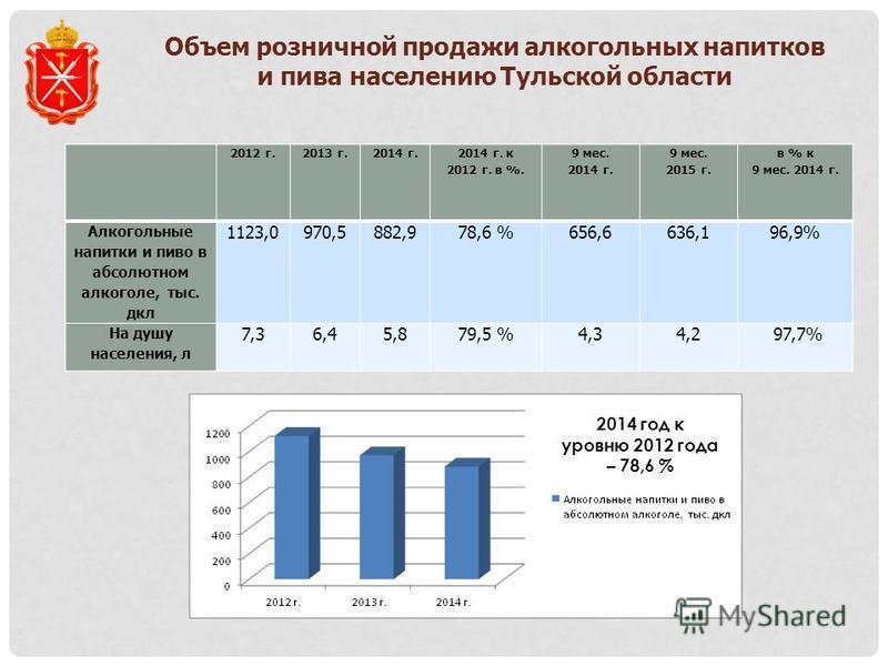 Объем розничной продажи алкогольных напитков и пива населению Тульской области 2012 г.2013 г.2014 г. 2014 г. к 2012 г. в %. 9 мес. 2014 г. 9 мес. 2015 г. в % к 9 мес. 2014 г. Алкогольные напитки и пиво в абсолютном алкоголе, тыс. дкл 1123,0970,5882,9