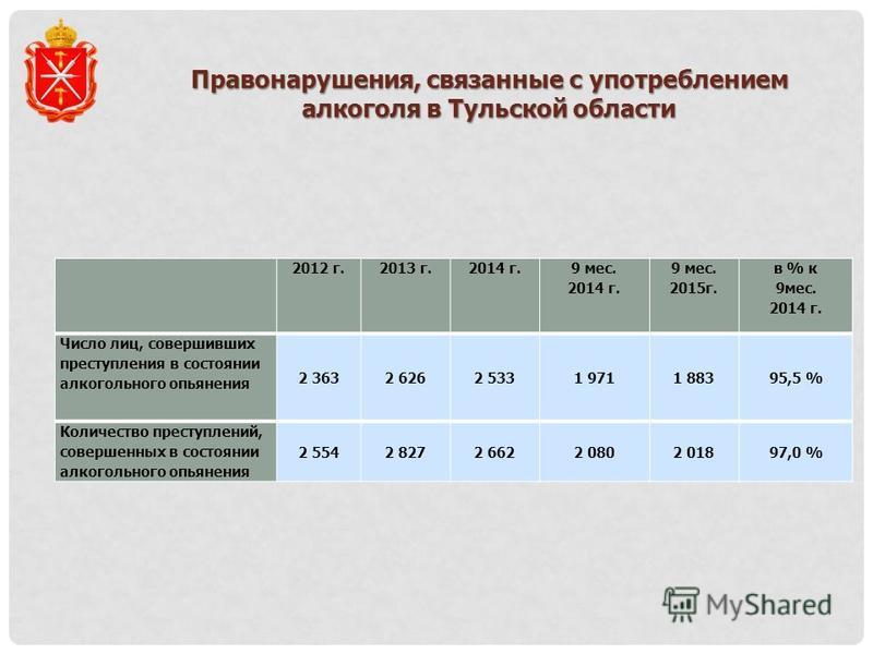 Правонарушения, связанные с употреблением алкоголя в Тульской области 2012 г.2013 г.2014 г. 9 мес. 2014 г. 9 мес. 2015 г. в % к 9 мес. 2014 г. Число лиц, совершивших преступления в состоянии алкогольного опьянения 2 3632 6262 5331 9711 88395,5 % Коли