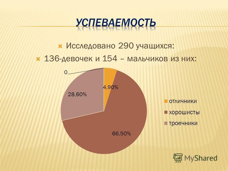 Исследовано 290 учащихся: 136-девочек и 154 – мальчиков из них: