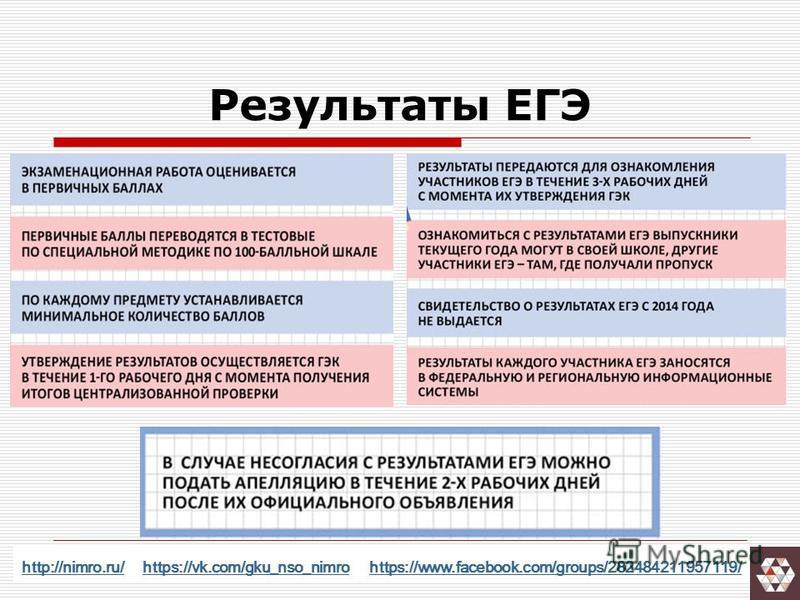 Результаты ЕГЭ http://nimro.ru/http://nimro.ru/ https://vk.com/gku_nso_nimro https://www.facebook.com/groups/282484211957119/https://vk.com/gku_nso_nimrohttps://www.facebook.com/groups/282484211957119/
