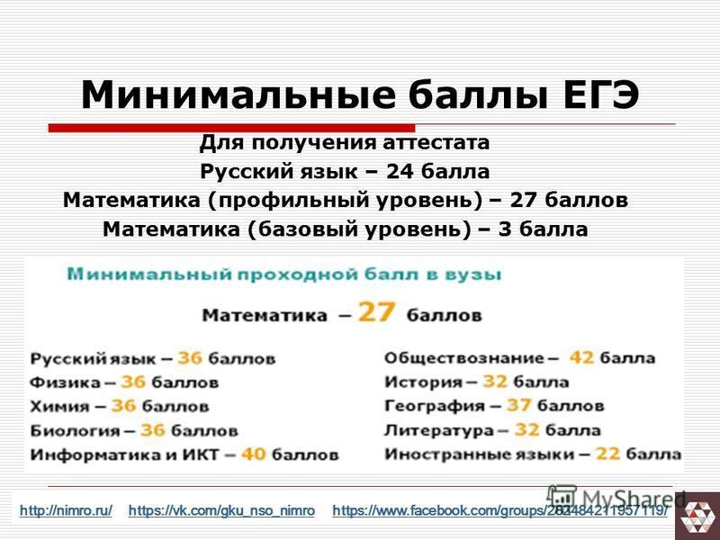 Минимальные баллы ЕГЭ Для получения аттестата Русский язык – 24 балла Математика (профильный уровень) – 27 баллов Математика (базовый уровень) – 3 балла http://nimro.ru/http://nimro.ru/ https://vk.com/gku_nso_nimro https://www.facebook.com/groups/282