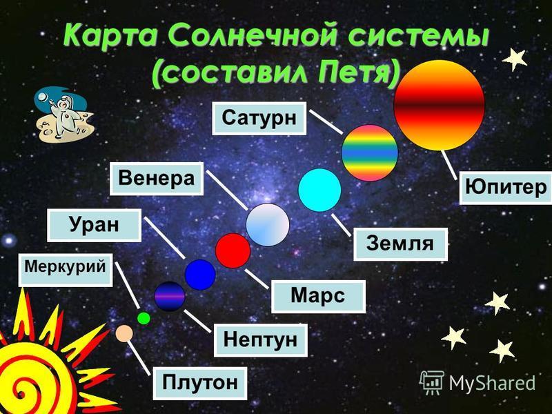 Карта Солнечной системы (составил Петя) Плутон Меркурий Нептун Уран Марс Венера Земля Сатурн Юпитер