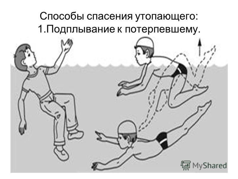 Способы спасения утопающего: 1. Подплывание к потерпевшему.