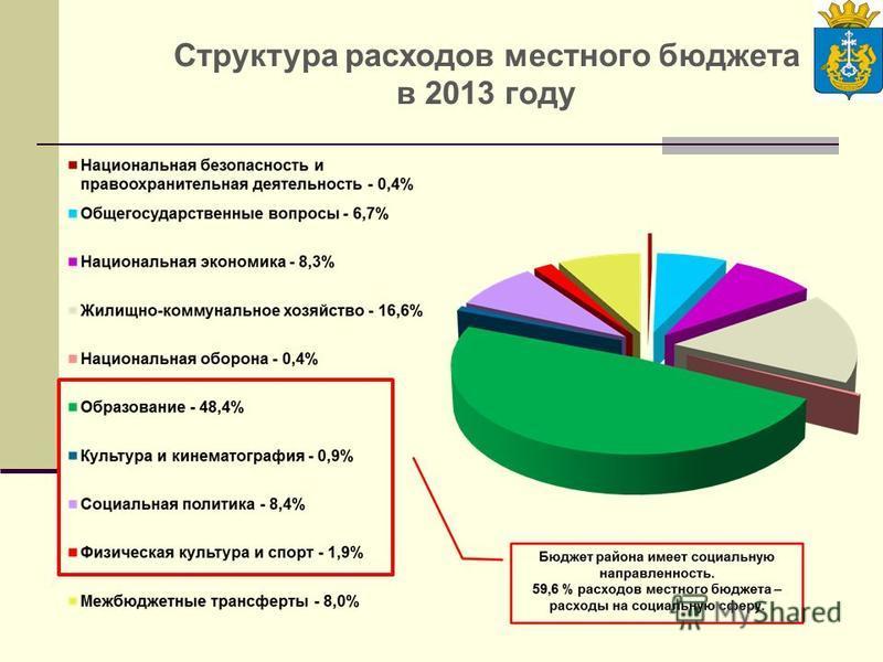 Структура расходов местного бюджета в 2013 году