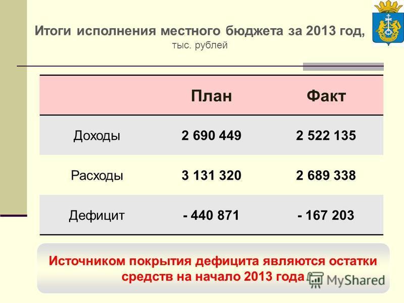Слайд 17 Итоги исполнения местного бюджета за 2013 год, тыс. рублей Источником покрытия дефицита являются остатки средств на начало 2013 года План Факт Доходы 2 690 4492 522 135 Расходы 3 131 3202 689 338 Дефицит- 440 871- 167 203
