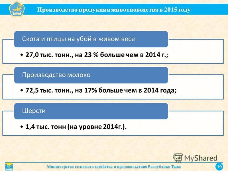 Производство продукции животноводства в 2015 году Министерство сельского хозяйства и продовольствия Республики Тыва 10 27,0 тыс. тонн., на 23 % больше чем в 2014 г.; Скота и птицы на убой в живом весе 72,5 тыс. тонн., на 17% больше чем в 2014 года; П