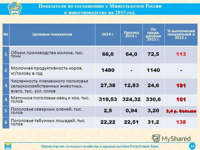 Показатели по соглашению с Минсельхозом России в животноводстве на 2015 год. Министерство сельского хозяйства и продовольствия Республики Тыва 16 Целевые показатели 2014 г. Прогноз 2015 г. По предв. данным 2015 г. % выполнения показателей в 2015 г. 1